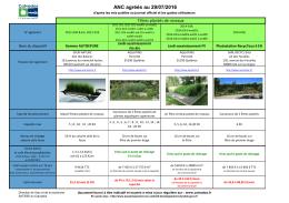 Dispositifs agréés (données administratives et financières)