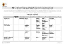 Liste des magistrats non titulaires par répartition politique
