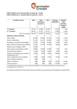 Chiffre d`affaires du 2e trimestre 2016 en hausse de : +13,9% Chiffre