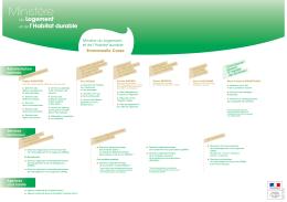 (mise à jour août 2016) (PDF - Ministère du Logement et de l`Habitat