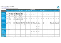 Valeurs de reprise HP DesignJet Août 2016