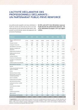 Le nombre de déclarations de soupçon par secteur d`activité