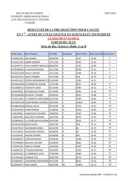Classement global des candidats MIP