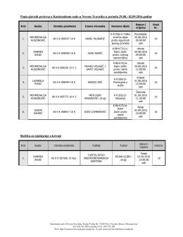 Popis glavnih pretresa u Kantonalnom sudu u Novom Travniku u