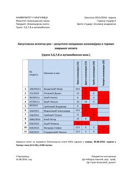 Avgust 2016 - rezultati kolokvijuma i termin završnog ispita