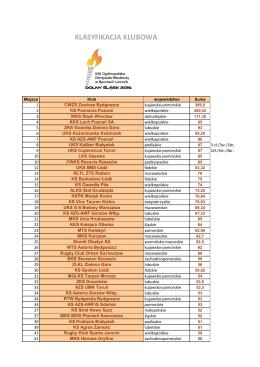 Klasyfikacja klubowa - Olimpiadamlodziezy Pl