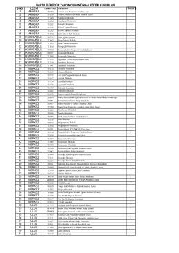 Müdür Yardımcısı kontenjan listesi.