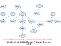 bilgisayar mühendisliği lisans programı ön koşul ağacı