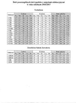 Ilość poszczególnych dni tygodnia z zajęciami edukacyjnymi w roku