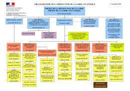 organigramme de la préfecture de la loire