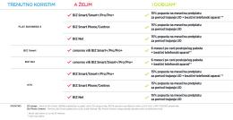 tabela_benefita_za_postojece_korisnike
