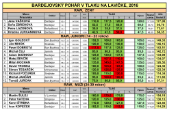 výsledky - Powerlifting Slovakia