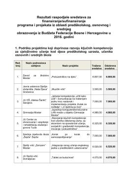 Rezultati raspodjele sredstava za finansiranje/sufinansiranje