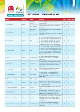 rio 2016 milli takım sonuçları - Türkiye Milli Olimpiyat Komitesi