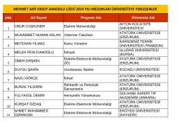 mehmet akif ersoy anadolu lisesi 2014 yılı mezunları üniversiteye