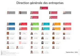 Organigramme - Direction Générale des Entreprises