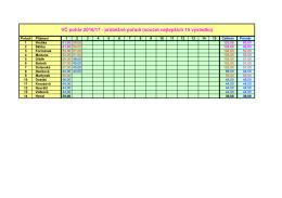 Výsledky 1. kola Východočeského poháru