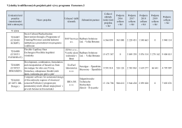 Výsledky kvalifikovaných projektů páté výzvy programu Eurostars-2