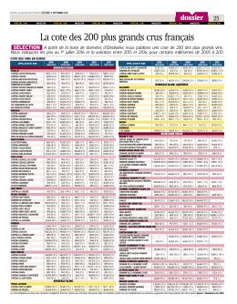 La cote des 200 plus grands crus français