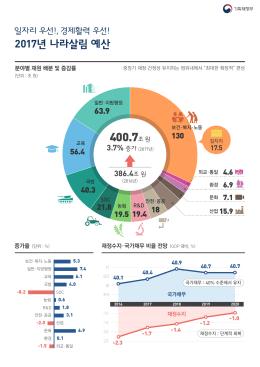 2017년 나라살림 예산 - 경제혁신 3개년 계획 경제혁신포털