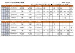 谷川岳ロープウェイ・湯の小屋方面 通過時刻表