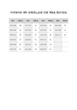 미국(영어권) 대학 성적(GPA_4.0점 만점) 백분율 환산기준표