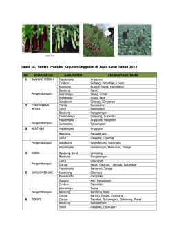 - Dinas Pertanian Jawa Barat