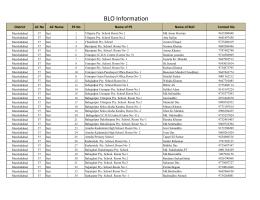 BLO Information