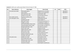 Lampiran 5. Daftar jenis reptilia yang terdapat di Hutan Harapan PT