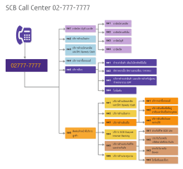 SCB Call Center 02-777-7777