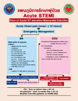 แผนภูมิการรักษาผู้ป่วย Acute STEMI