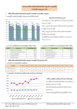 รายงานการใช้งานเครือข่ายอินเทอร์เน็ต (พญาไท)