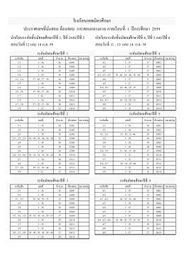 โรงเรียนเทพมิตรศึกษา ประกาศเลขทีÉนัÉ งสอบ ห้อ