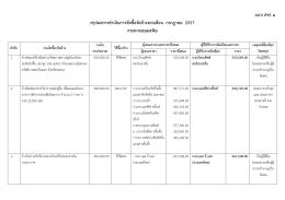 ผลการจัดซื้อจัดจ้างประจำเดือนกรกฎาคม 2557