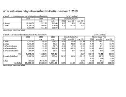 สถิติการส่งออกปัจจุบัน - สมาคมผู้ค้าอัญมณีไทย และเครื่องประดับ