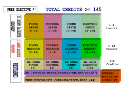 ENGINEERING/SCI CORE+PRACTICE+PROJ (44) EE:CIRCUITS