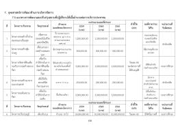 รายละเอียดโครงการ - เมือง สะ เต ง นอก