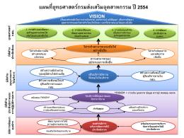 ยุทธศาสตร์กรมส่งเสริมอุตสาหกรรม (พ.ศ.2553-2556)