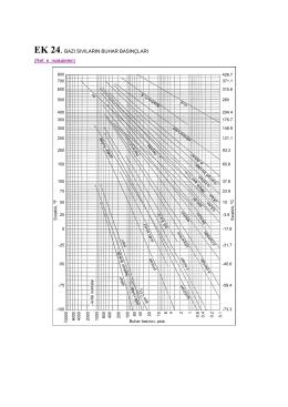 EK 24. Bazı Sıvıların Buhar Basınçları