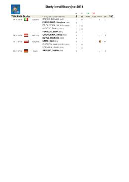 Starty kwalifikacyjne 2016 64