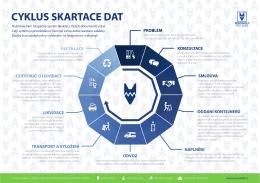 cyklus skartace dat