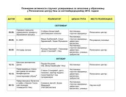 Списак активности - Регионални центар Ниш