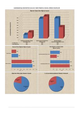 Öğrenim Tipine Göre Öğrenci Sayıları