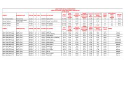 Sınav Sonuçları - Abant İzzet Baysal Üniversitesi