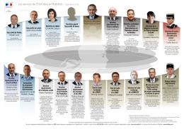 L`organigramme des chefs de service de l`Etat en Morbihan