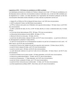 Législatives 2016 : 1410 listes de candidatures et