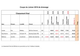 résultat final de la Coupe du Léman 2016