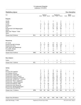 Statistika prijava Sve discipline