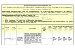 Informacije o potpisanim ugovorima