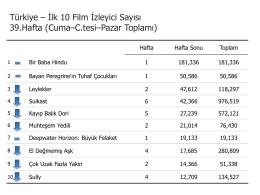 Türkiye – İlk 10 Film İzleyici Sayısı 39.Hafta
